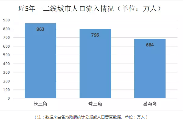 深圳市人口普查公报_第六次全国人口普查主要数据公报